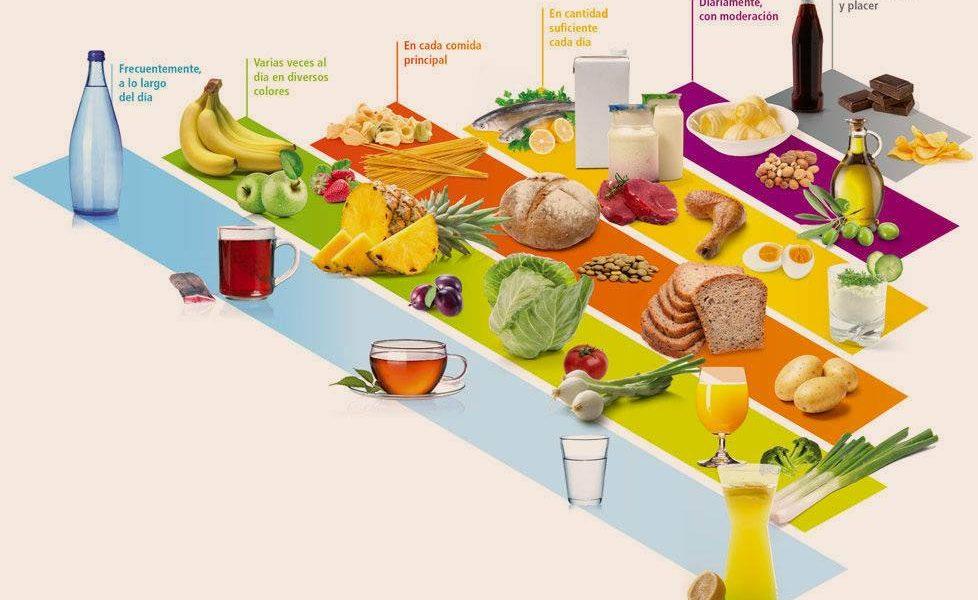 Imagen de piramide nutricional actual con difrentes alimentos en función del escalón
