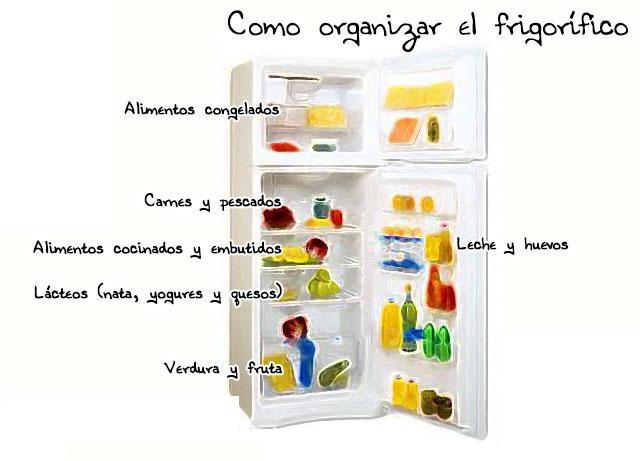 Imagen de un frigorifico con alimentos con su nombre escrito